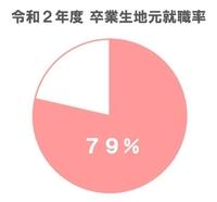 R2年度 地元就職率円グラフ.jpg